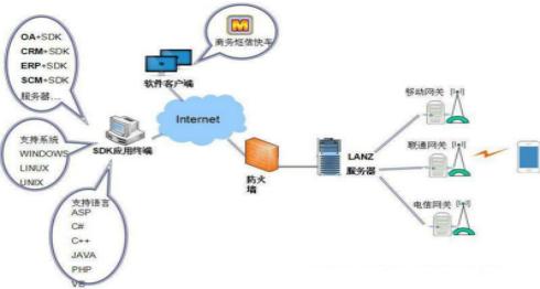 普讯网络 云企讯 短信发送接口平台 短信接口平台