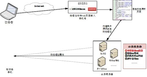 短信轰炸 短信验证码接口平台 短信发送接口